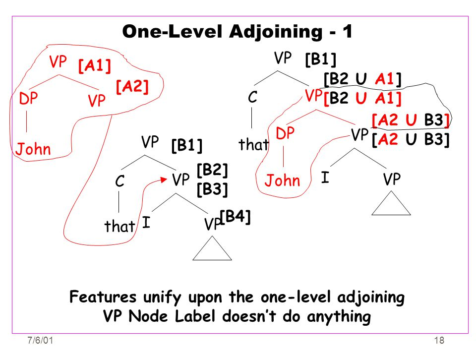 One-Level Adjoining - 1 VP [B1] VP [A1] [B2 U A1] [B2 U A1] [A2] C VP